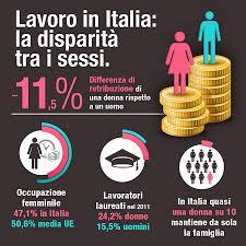 disparità sessi nel lavoro Italia