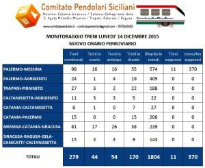 Ciufer Sicilia. Nuovi orari ferroviari, il monitoraggio dei treni di lunedì 14 dicembre 2015