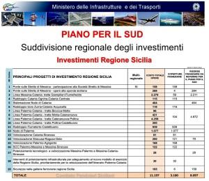 Sicilia Piano per il Sud