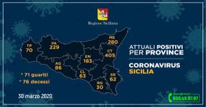 Sicilia. Coronavirus: l'aggiornamento nelle nove province.