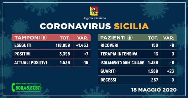 Sicilia. Coronavirus, sempre pi guariti e meno ricoveri. 7 nuovi positivi.