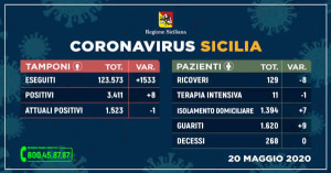 Sicilia. Coronavirus, 20 maggio: sempre pi guariti e meno ricoveri, 8 nuovi positivi.