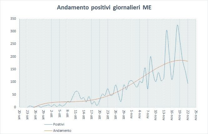 grafico-1-positivi-giornalieri