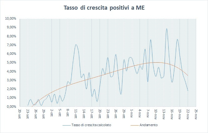 grafico-2-tasso-di-crescita-positivi