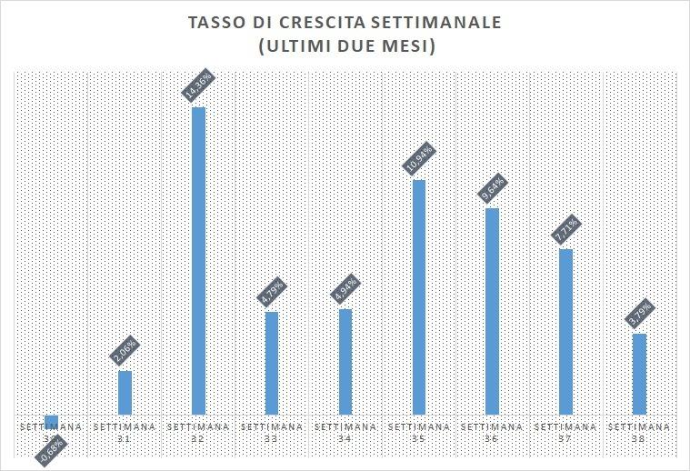 grafico-3-tasso-di-crescita-settimanale